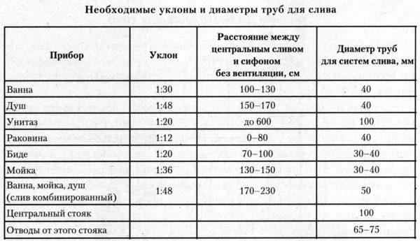 Рекомендованные уклоны и диаметры для подключения некоторых сантехнических приборов.