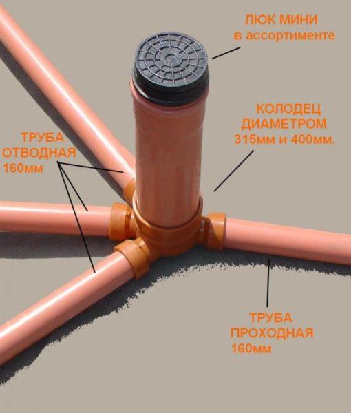 Ревизионная конструкция малого диаметра