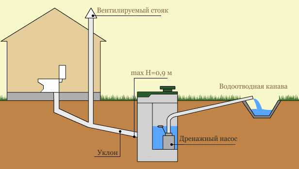 Санитарные нормы выгребная яма