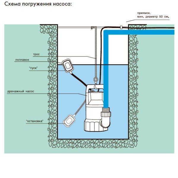 Сема установки и работы погружного аппарата с поплавковым выключателем.