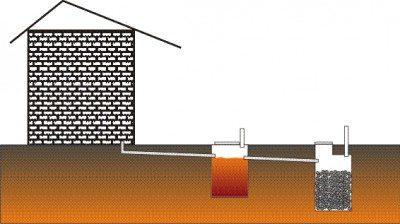 Септик - это герметичный колодец, который является отстойной камерой.  Снаружи колодец обрабатывают горячим битумом...