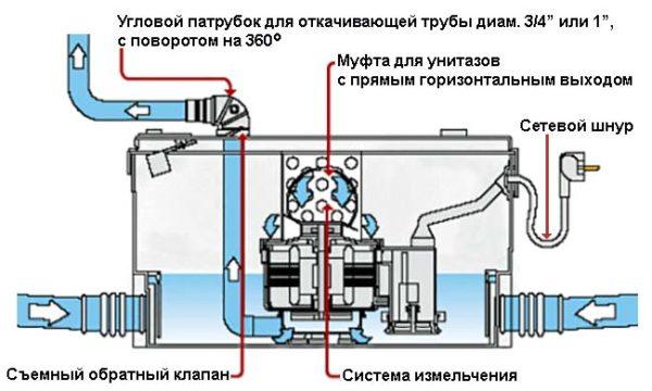 Схема бытового аппарата с измельчителем.