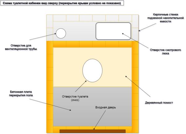 Схема дачного туалета на виде сверху.