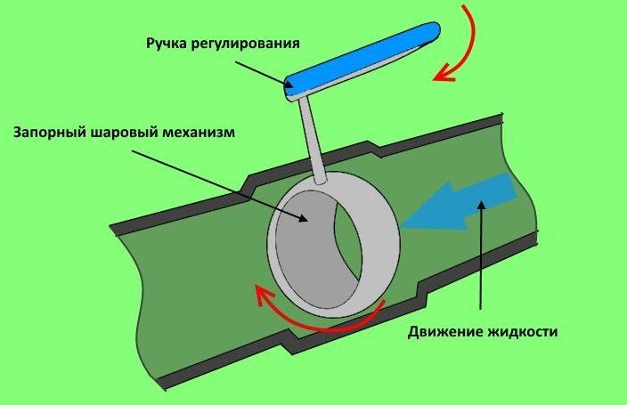 Схема, демонстрирующая принцип функционирования шарового крана