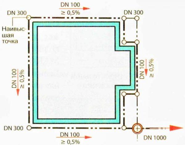 Схема дренажа загородного участка — расчет проводится индивидуально для каждого случая