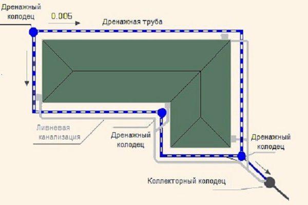 Схема кольцевого дренажа жилого дома.