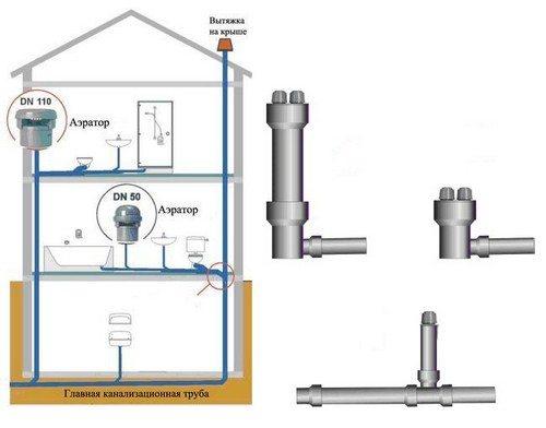 Схема комбинированной канализационной вентиляции.