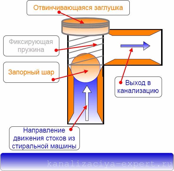 Схема обратного клапана шарового типа.