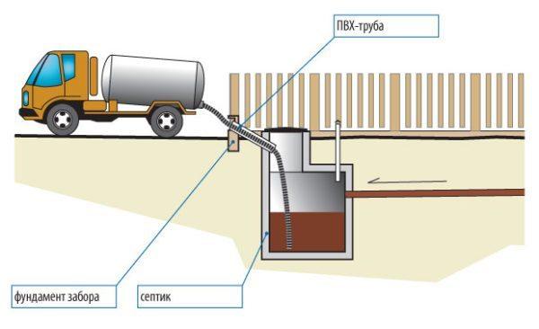 Схема откачки стоков ассенизационной машиной.