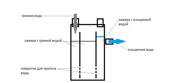 Схема, по которой можно собрать самодельную жироловку