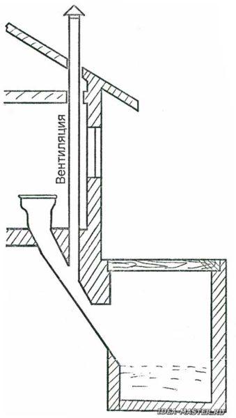 Схема подключения вентиляционной трубы к сливному каналу.