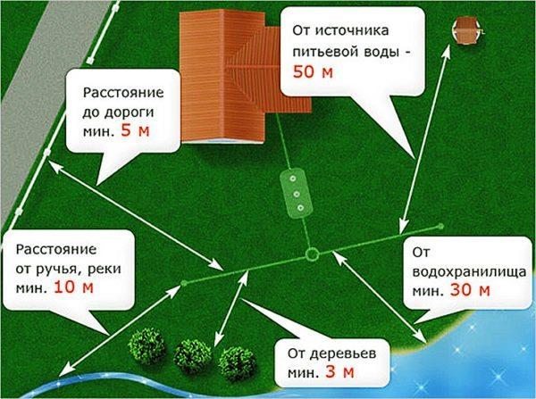 Схема, показывающая основные отступы для очистного сооружения