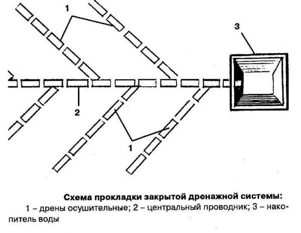 Схема прокладки труб напоминает «ёлочку».