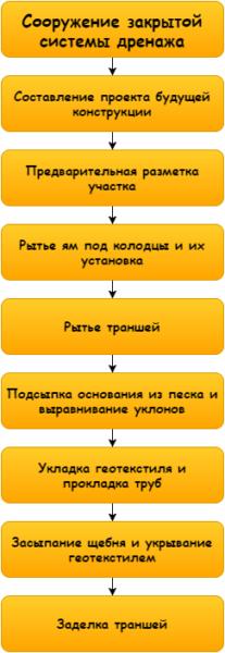 Схема рабочего процесса выглядит так