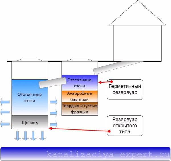 Схема работы двухкамерной сливной ямы из бетонных колец.