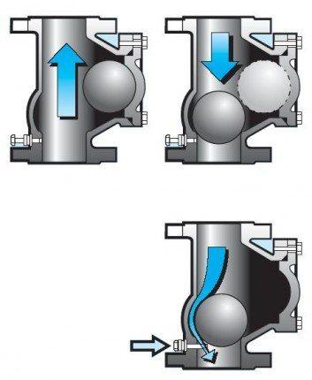 Схема работы шаровой конструкции.