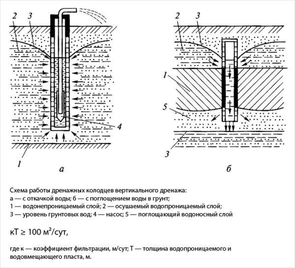 Схема работы скважин обоих типов.