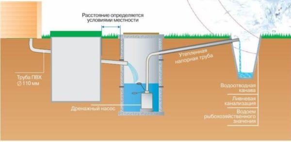 Схема расположения дренажных установок