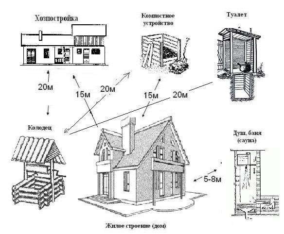 Схема расположения туалета и других объектов на дачном участке