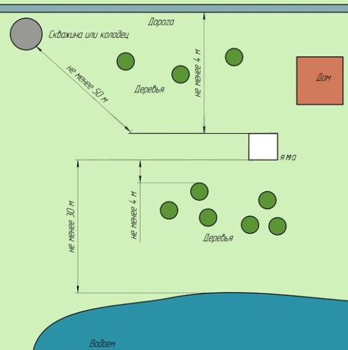 Схема расположения ямы для стоков на участке.