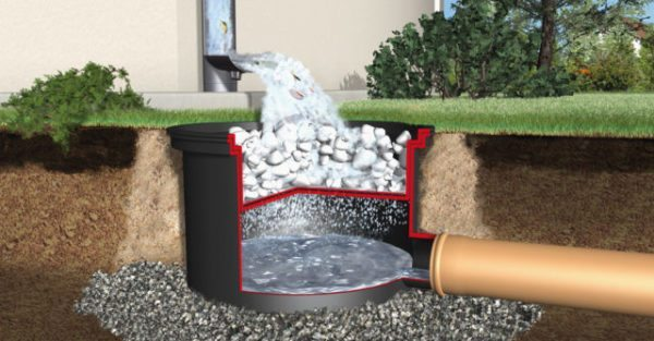 Схема сбора воды из водосточной системы