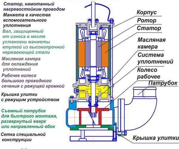 Схема стандартного насоса.