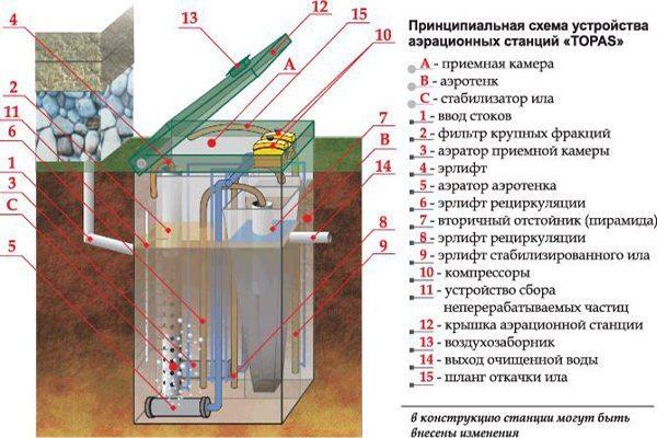 Схема устройства очистительной системы Топас