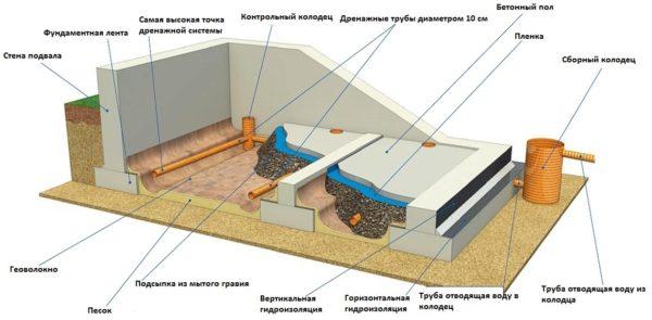 Схема устройства пластового дренажа.