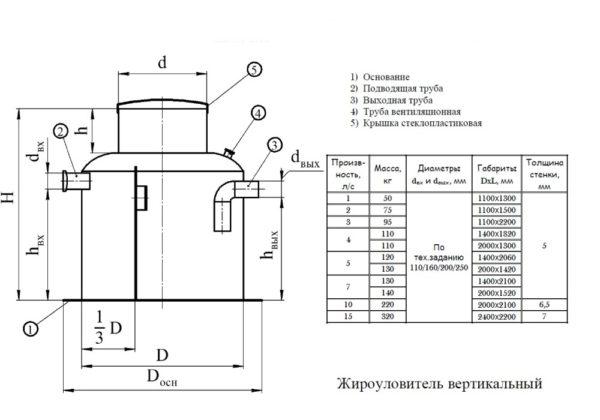 Схема устройства вертикальной жироловки