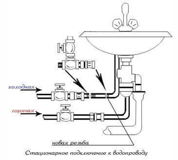 Схема врезки крана в систему холодного водоснабжения