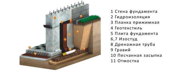 Схематическое устройство пристенной дренажной системы.