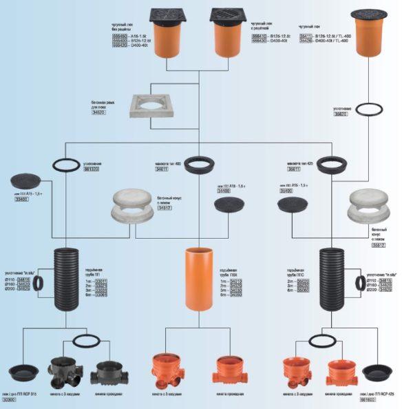 Широкий ассортимент позволяет собирать изделия по принципу конструктора