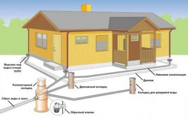 Система линейного дренажа и ливневой канализации.