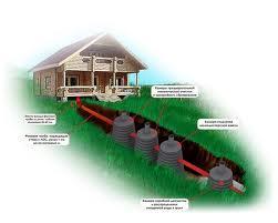 Системы канализаций