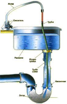 Системы очистки канализационных стоков