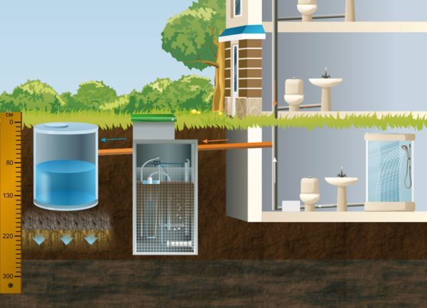 Сололифт без труда «забросит» ваши стоки на нужную высоту, даже если мойка или унитаз расположены в подвальном помещении.