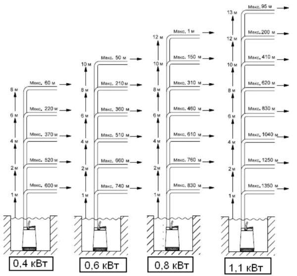 Соотношение мощности, производительности и высоты подъема стоков
