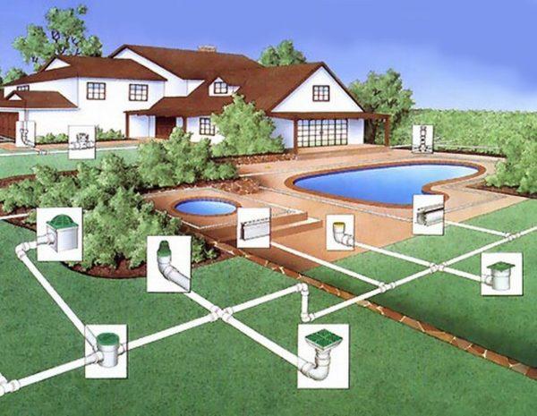 Спасти дом от сырости, избавить двор от непролазной грязи и вечных луж поможет дренажная система