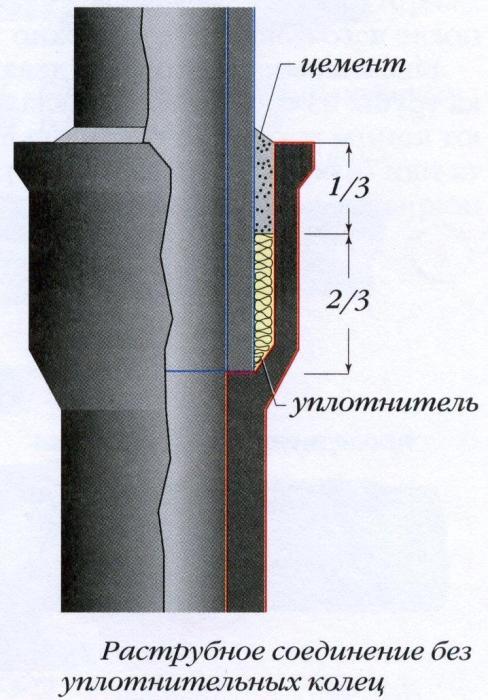Структура уплотнения чугунного раструба.