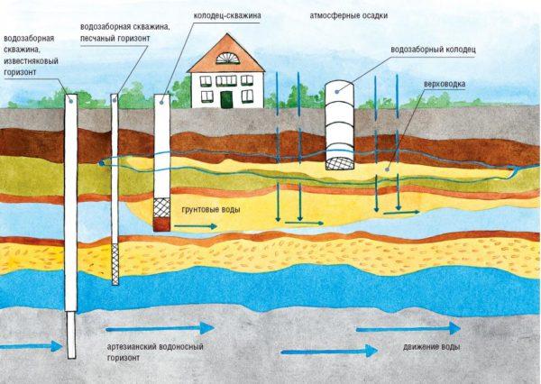 Структура водоносных слоев грунта.
