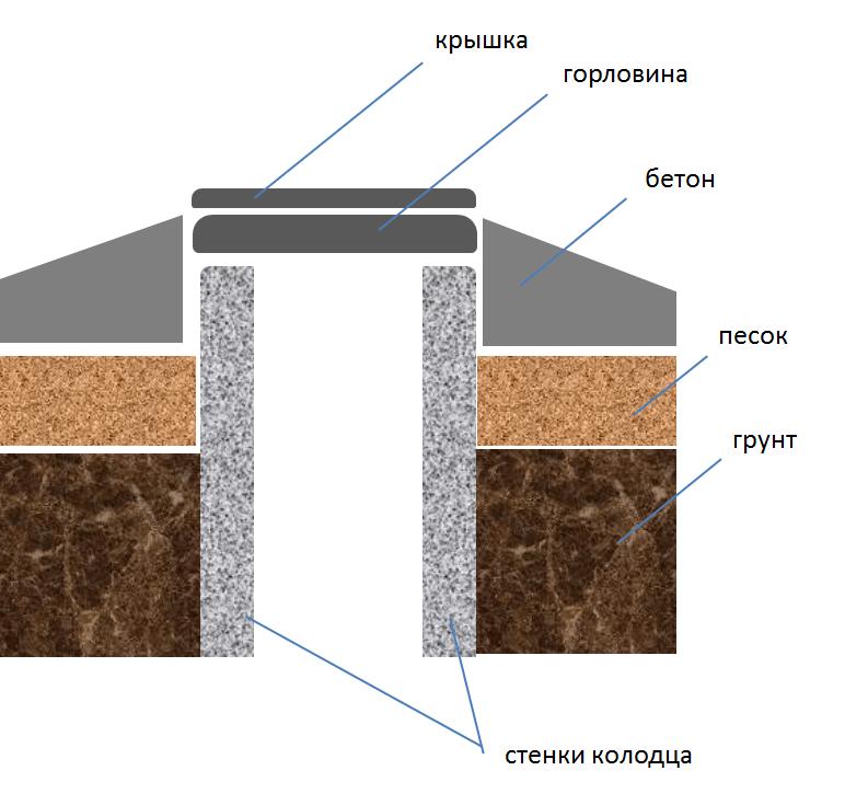 Схема выполнения отмостки