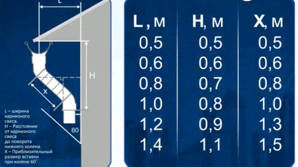 Таблица для монтажа водосточной трубы