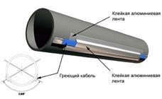 Теплоизоляция для наружной канализации