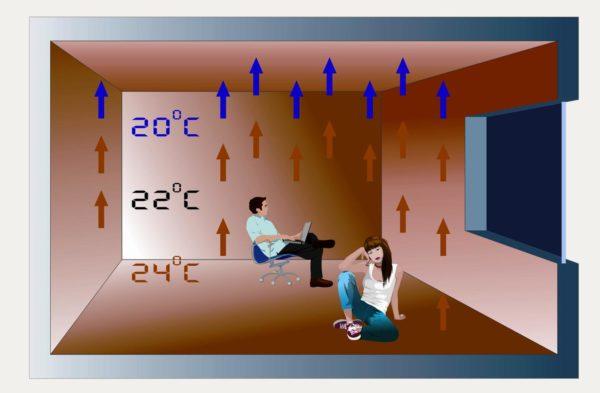 Теплый пол: в роли отопительного прибора выступает поверхность под ногами.