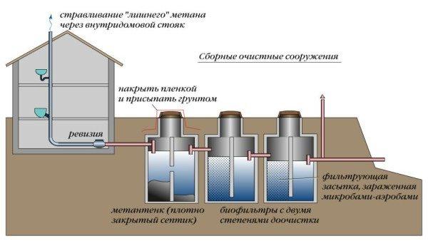 Трехкамерное сооружение для очистки стоков.