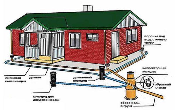 Трубы отходят от точки схода дождевой воды под каждым водостоком каждого строения — дома, бани, гаража, присоединяясь к главной трубе, ведущей к коллектору.