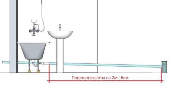 Уклон 0,03: перепад на 2 метра длины составляет 6 сантиметров.
