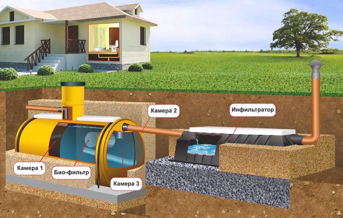 септик из бетонных колец: схема