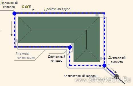 Схема устройства пристенного дренажа.