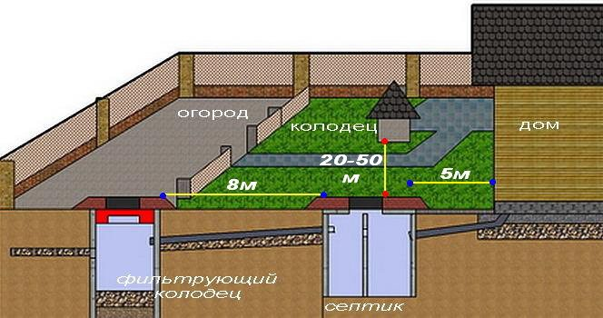 Схема канализации в частном доме: внутренней и внешней.